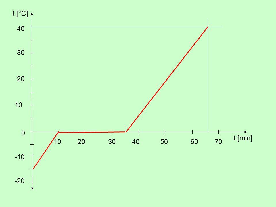 t [°C] 20 10 30 t [min] 40 -20 -10 50 60 70